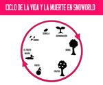 Ciclo de la vida y la muerte en Snoworld