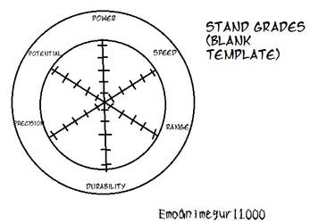 Jojo's Bizarre Adventure Stand grade (Blank)