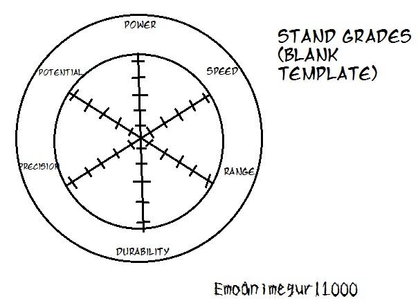 Jojo's Bizarre Adventure Stand grade (Blank) by emoanimegurl1000 on ...