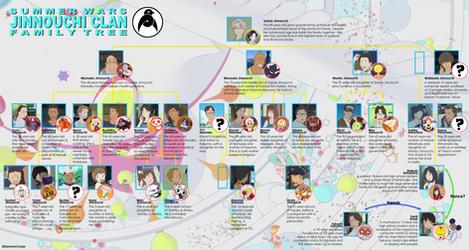 Summer Wars Family Tree