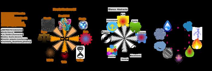 Elementos RPG 8+8+10 elementos, 3 circulos