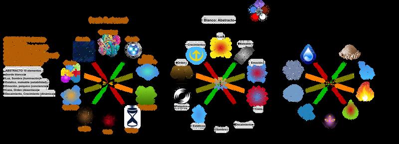 Elementos RPG pag3 10+10+10 VSGTL 3 circulos
