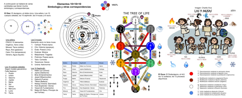Elementos RPG pag16 10+10+10 Simbologia 10-12