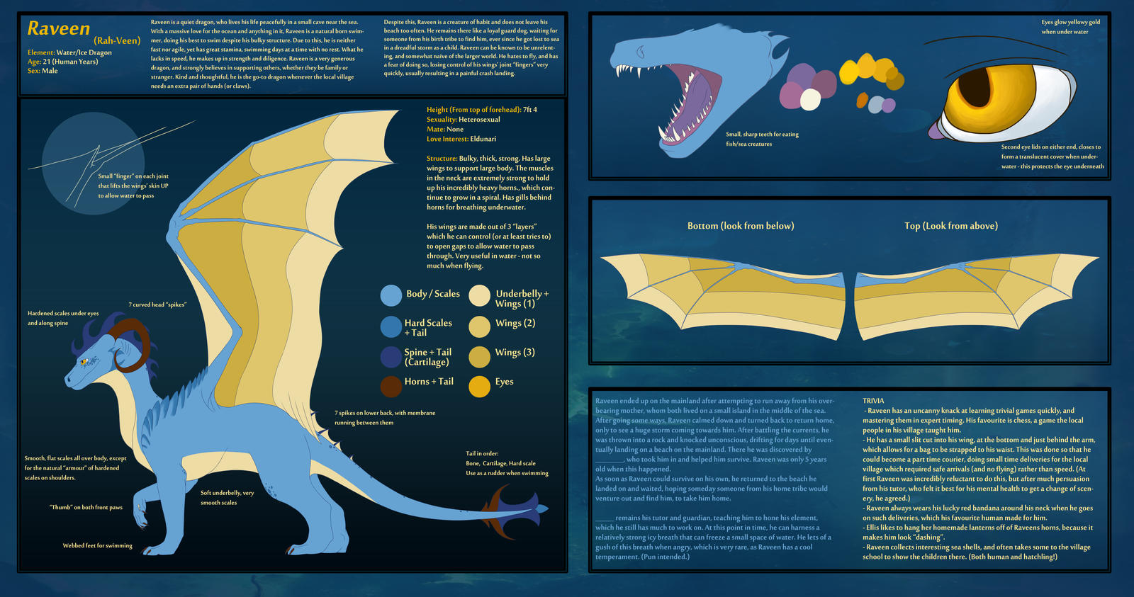 Raveen Reference Sheet - 2016 by Cookiehalo