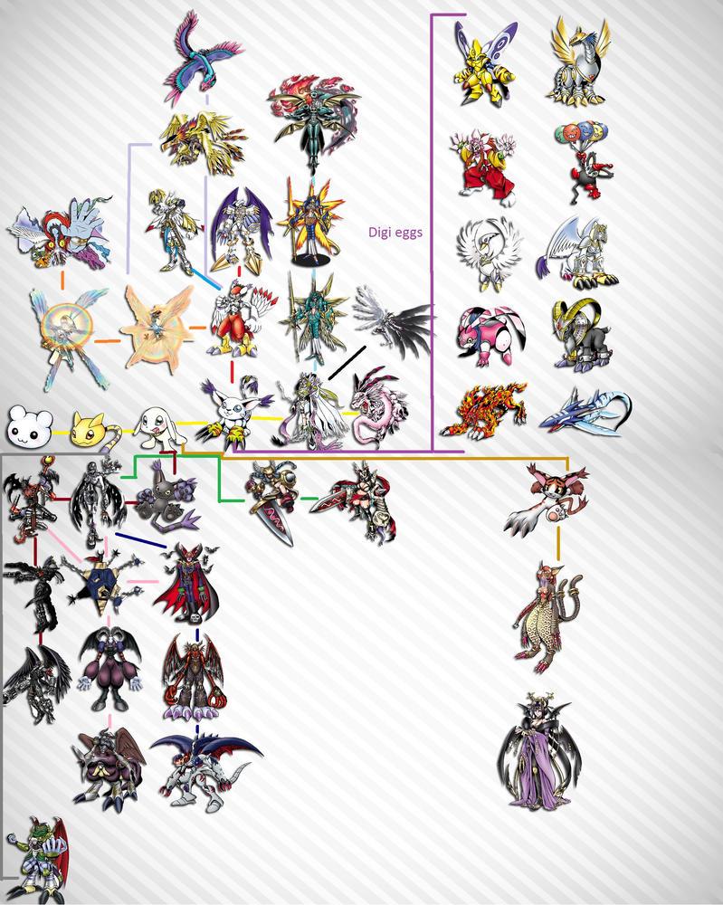 Ophanimon Evolution Tree by SoRandomPokemonStuff on DeviantArt