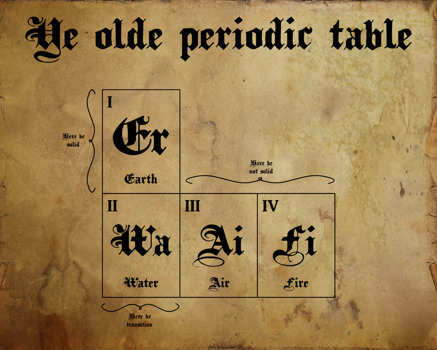 Ye old periodic table by ham549 on deviantart for Periodic table 6 year old
