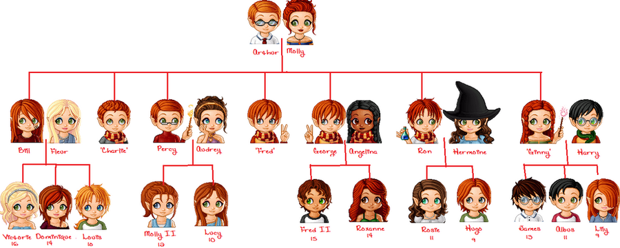 how to put names on a family tree