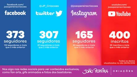 Followers Data (May 29, 2018) by joaoppereiraus