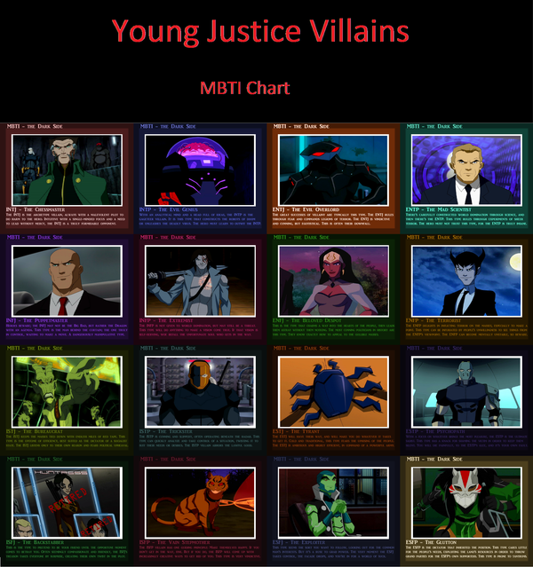 young justice villains MBTI chart by ssendamteews on DeviantArt