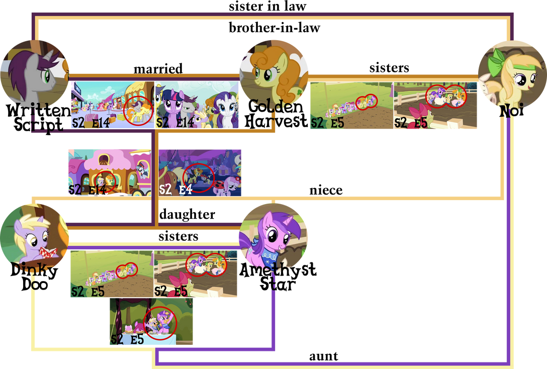 Golden Harvest Family tree (canon) by Lumorn