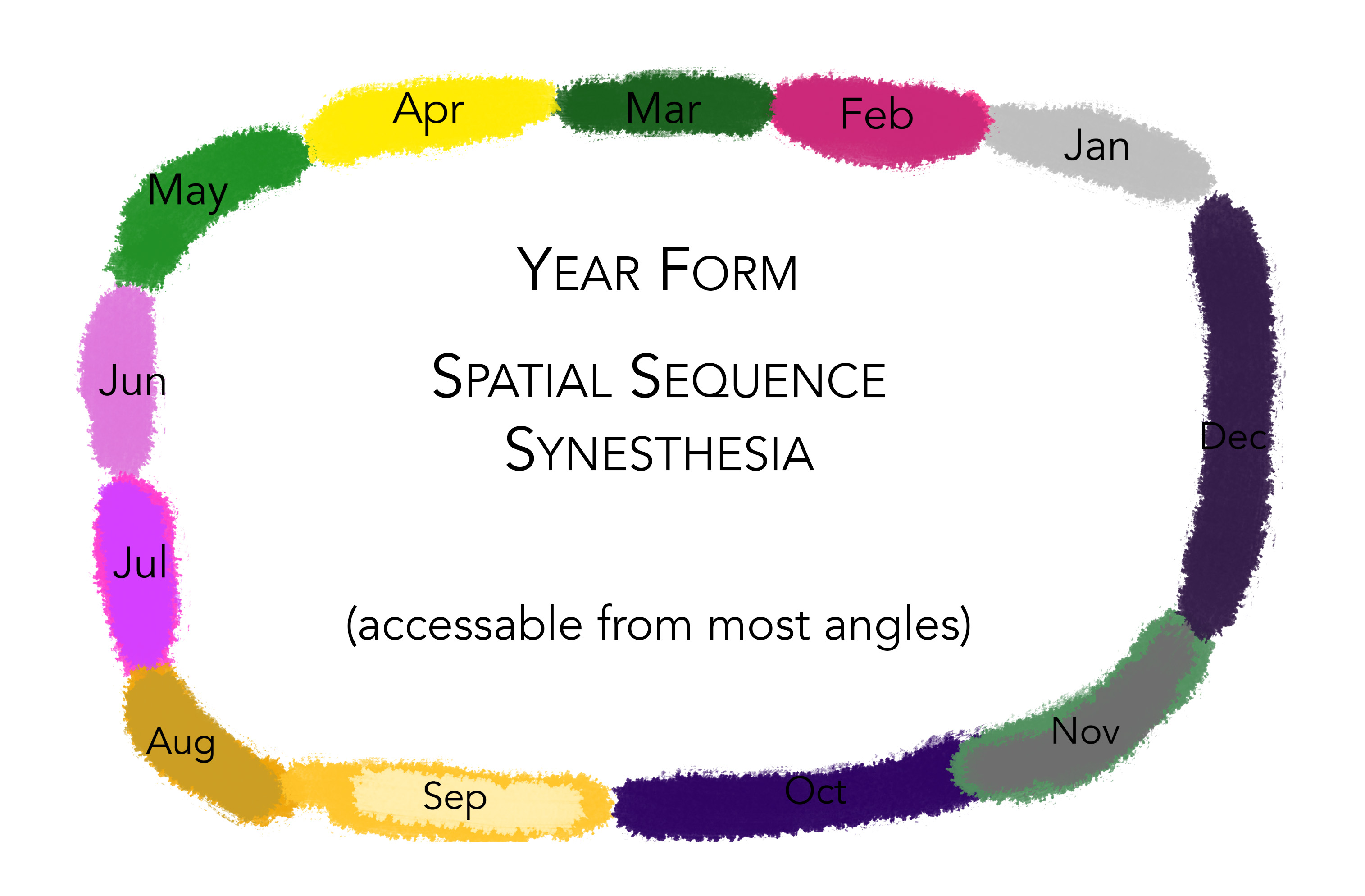 Year Form (Spatial Sequence Synesthesia) by star-kwafie on DeviantArt