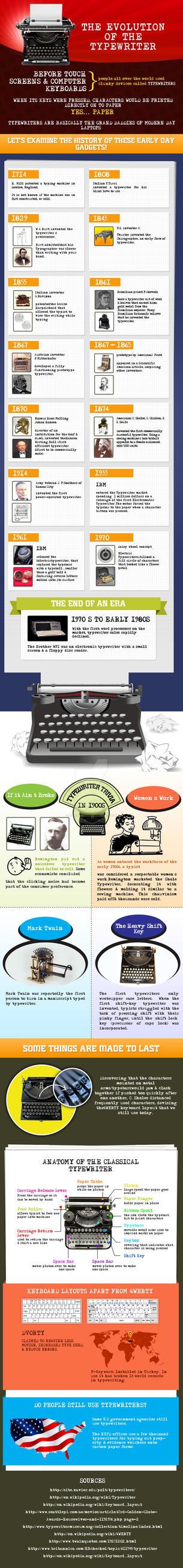 Typewriter 2 by mughikrish1986