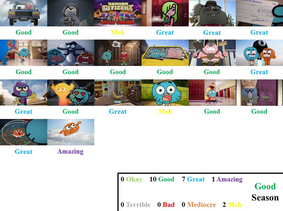 The Amazing World Of Gumball Season 4 Scorecard By