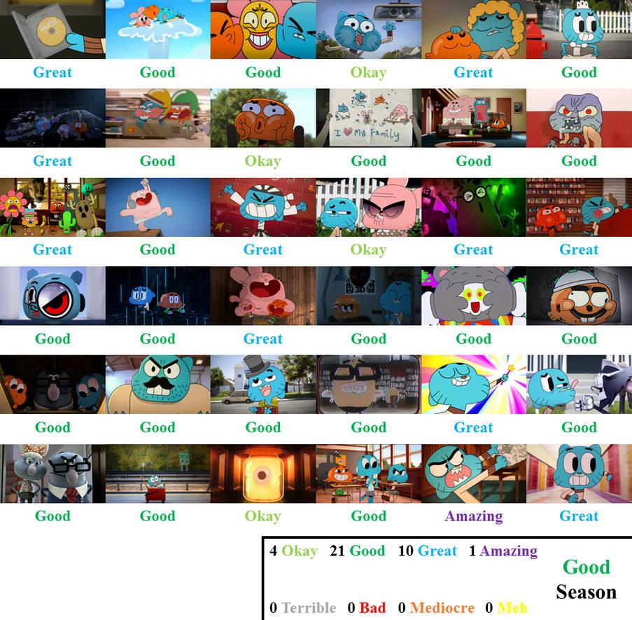 The Amazing World Of Gumball Season 1 Scorecard By