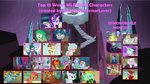 Top 15 Worst MLP/EQG Characters 2.0 by MunkTransformerLover