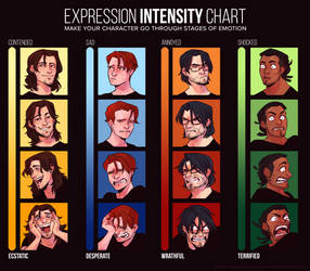 Meme: Expression Intensity Chart by Mossygator
