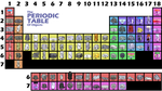 The Periodic Table of the Objects!