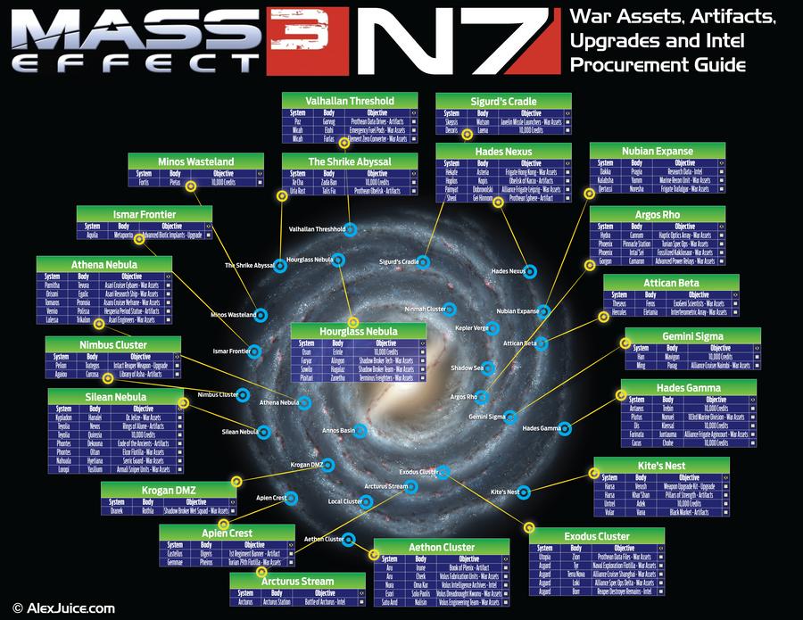 Mass Effect 3 War Assets Scanning Guide by VirtualAlex