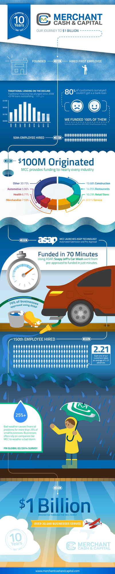 Merchant Cash and Capital Infographic by Bonvallet
