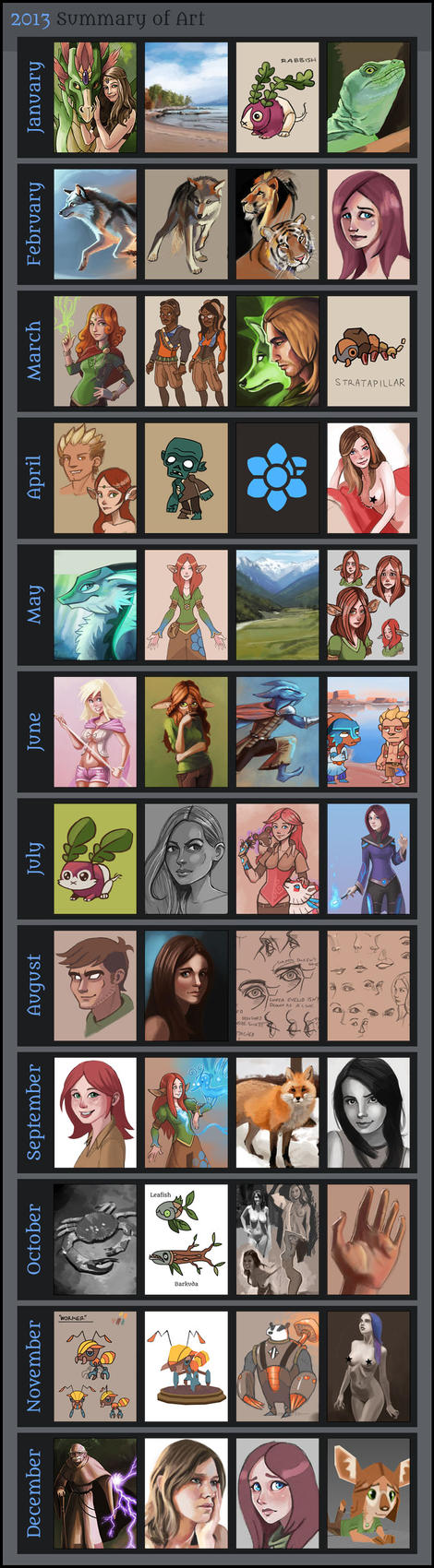 2013 Summary of Art by Pseudolonewolf