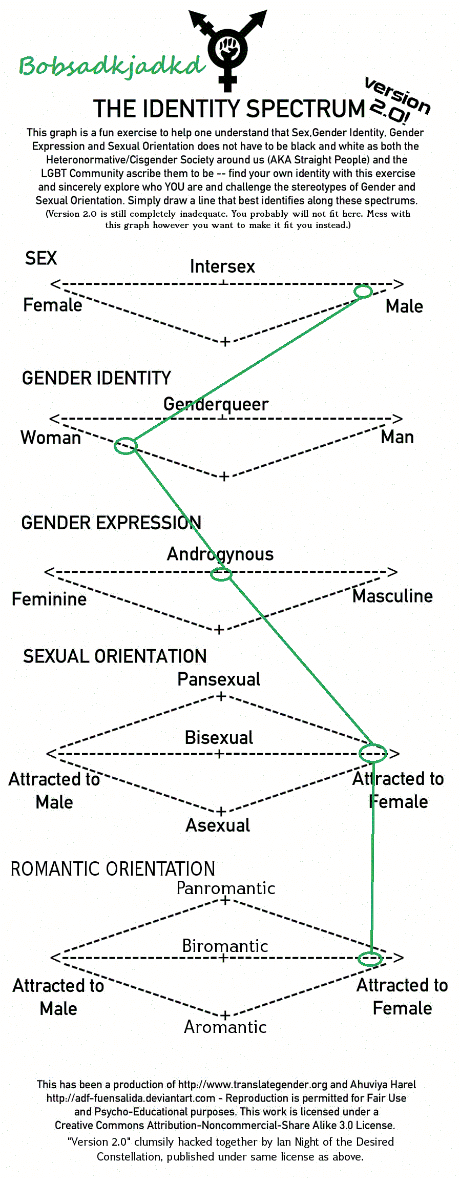 how have gender identities changed in 2018-6-11 the sociology of gender examines how society influences our understandings  gender identities are  all societies have changed in how gender norms have.