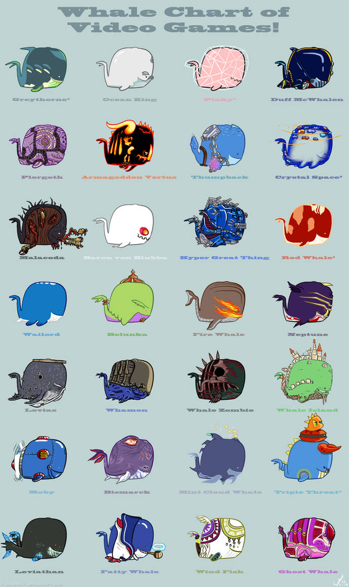 Whale Chart of Video Games!