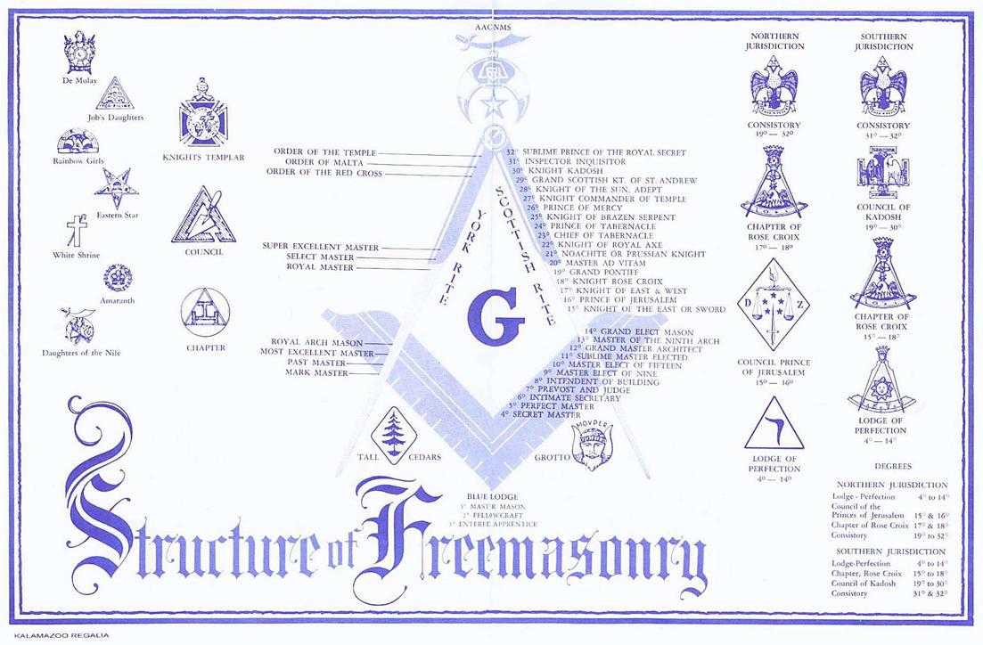 Freemasonry structure by sandokanmx on deviantart freemasonry structure by sandokanmx buycottarizona Images