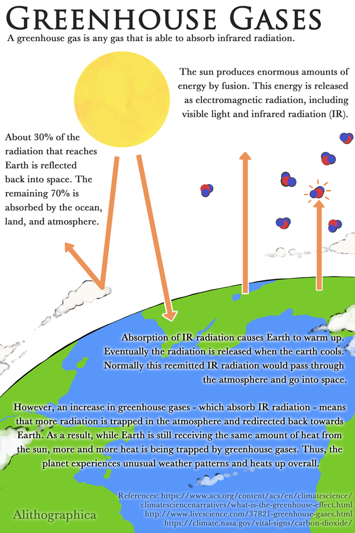 Science Fact Friday: Greenhouse Gases by Alithographica