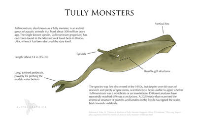 Science Fact Friday: Tully Monsters
