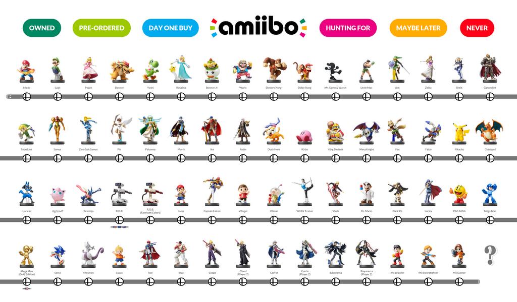 Amiibo Checklist 5
