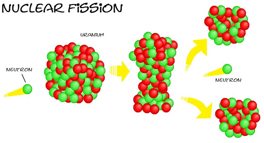 Uranium Atom 235 The fission of u-235 i...