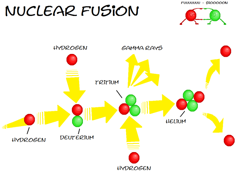 how to create nuclear fusion