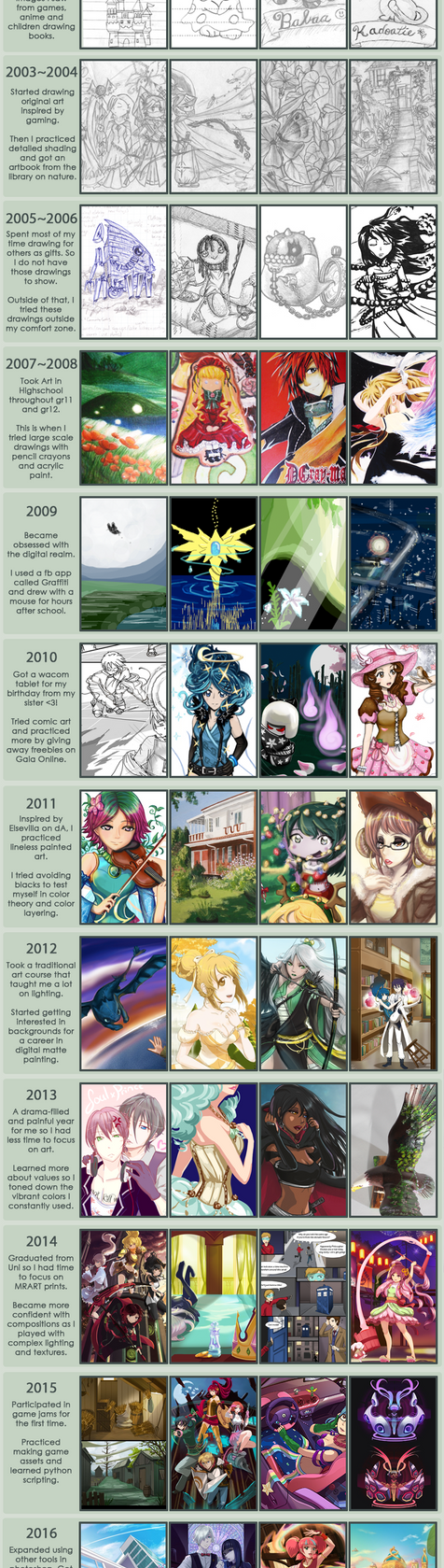 Improvement Meme by Liansa
