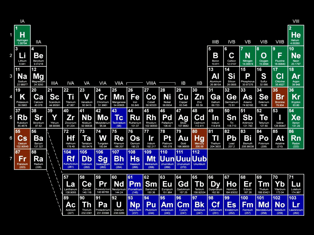 Periodic table by felixvanpelt on deviantart periodic table by felixvanpelt urtaz Choice Image