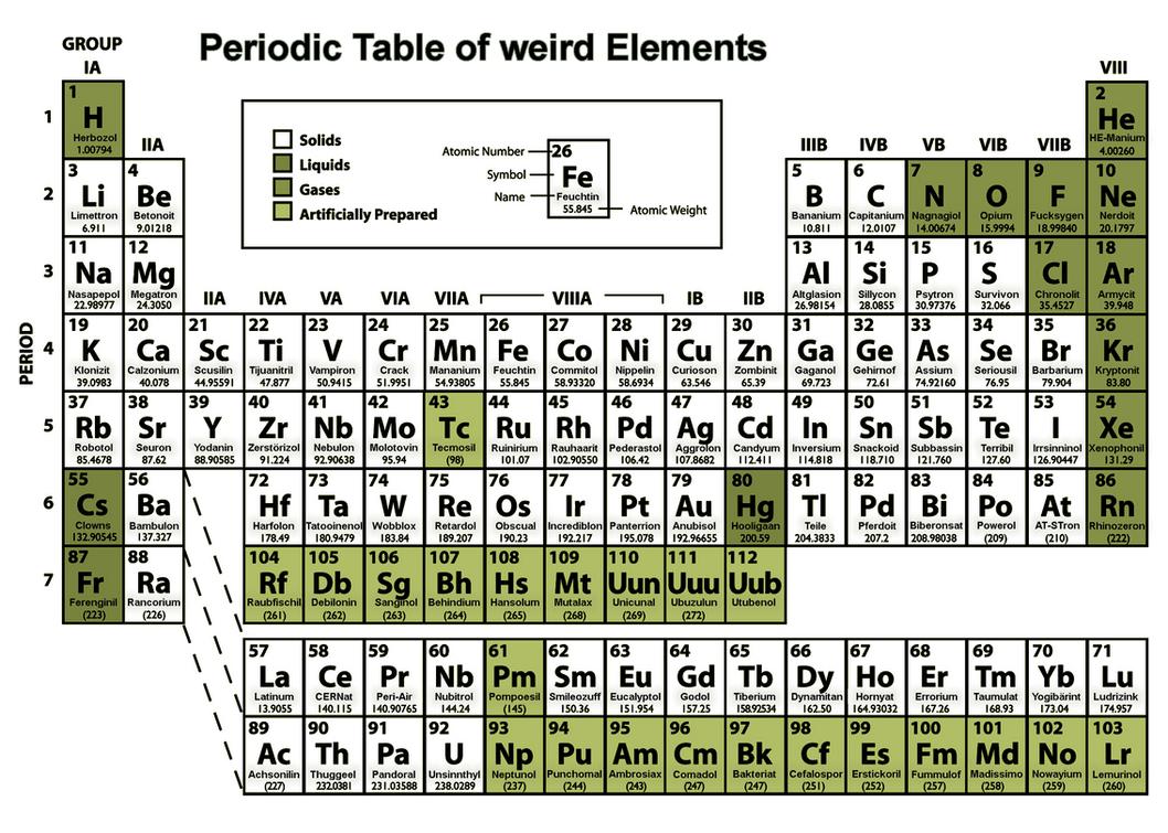 Element 111 periodic table choice image periodic table images my periodic table of elements by kalifbonobo on deviantart my periodic table of elements by kalifbonobo gamestrikefo Image collections