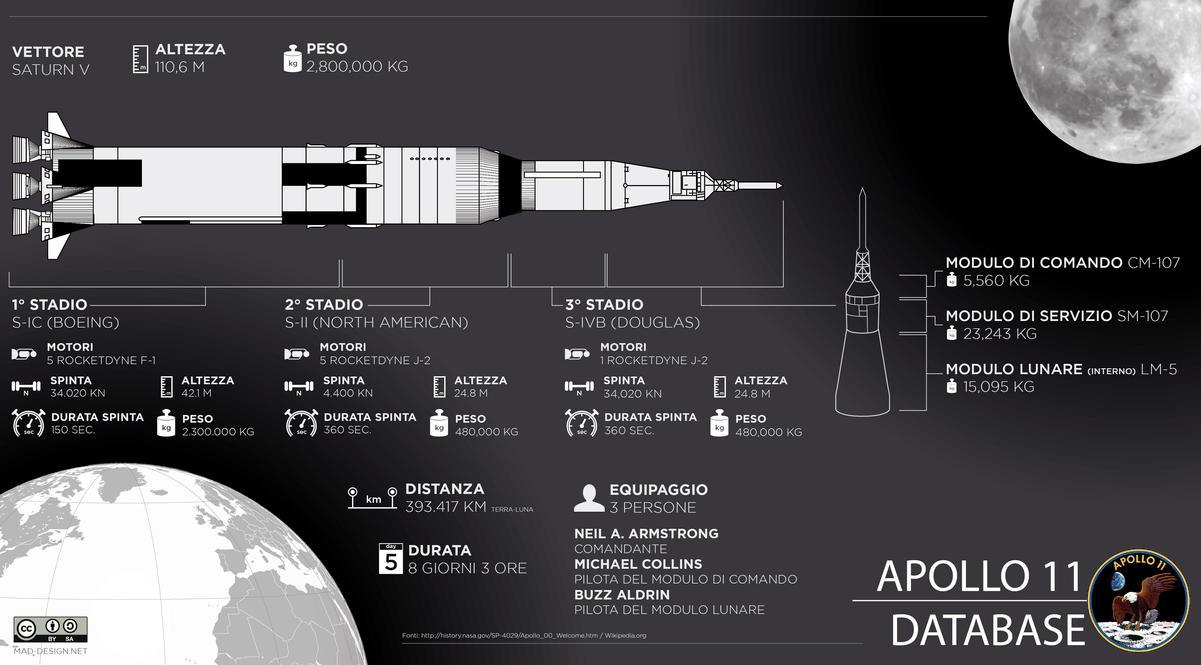 Infografica Apollo 11 - saturn V by Meow-chi