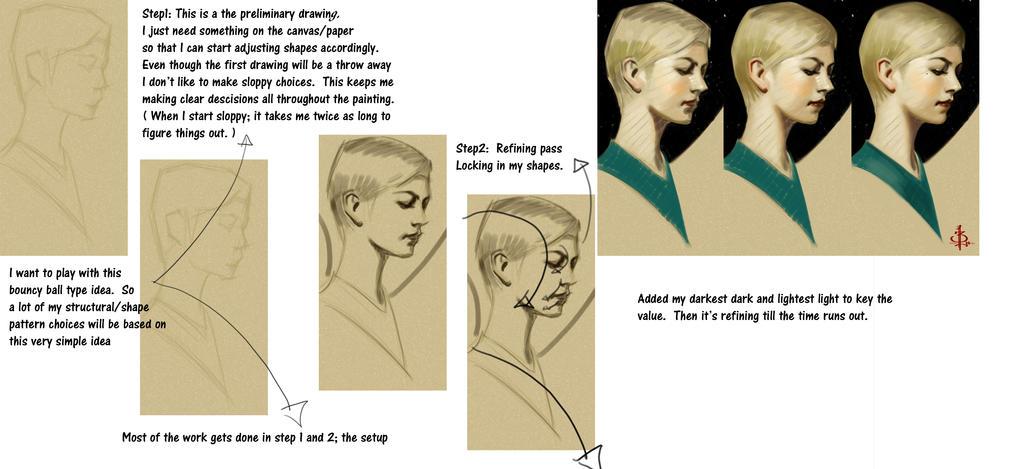 timed head sketch 1145 steps by FUNKYMONKEY1945