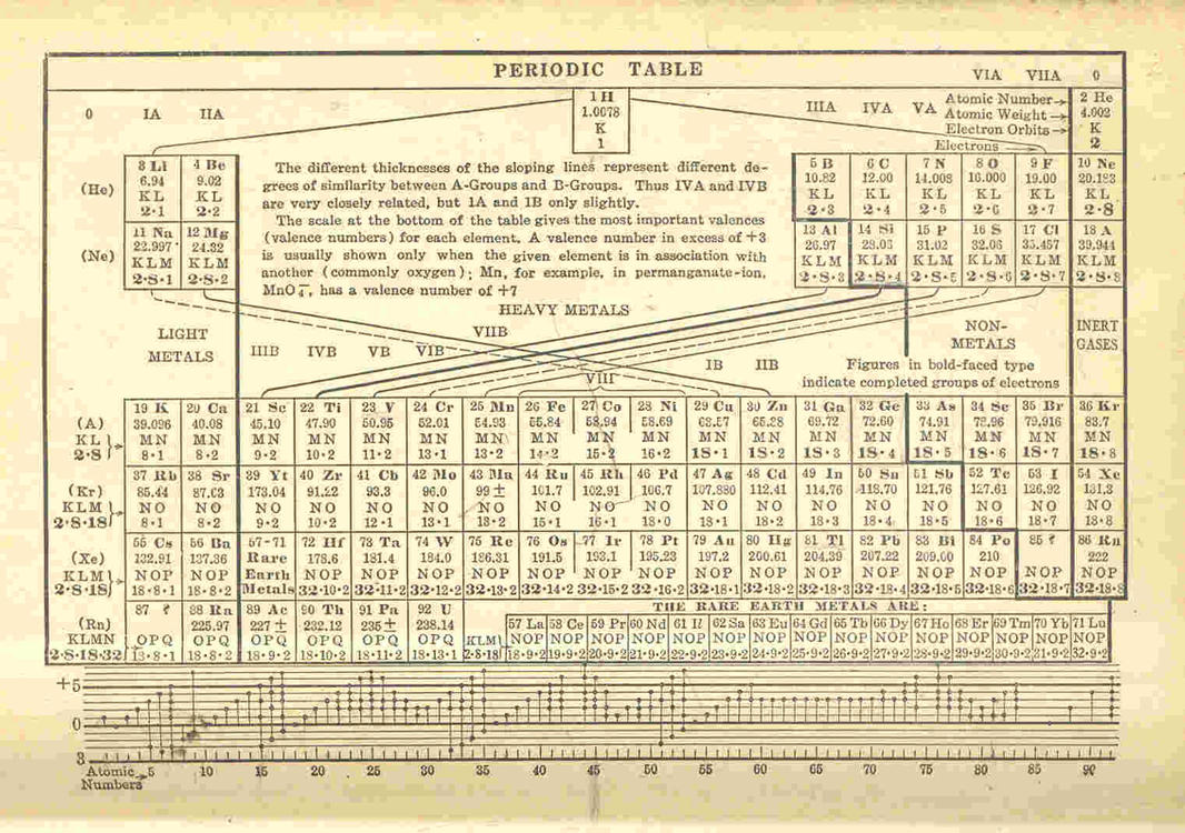 Coinage Metals On The Periodic Table 1935 periodic table of element by ...