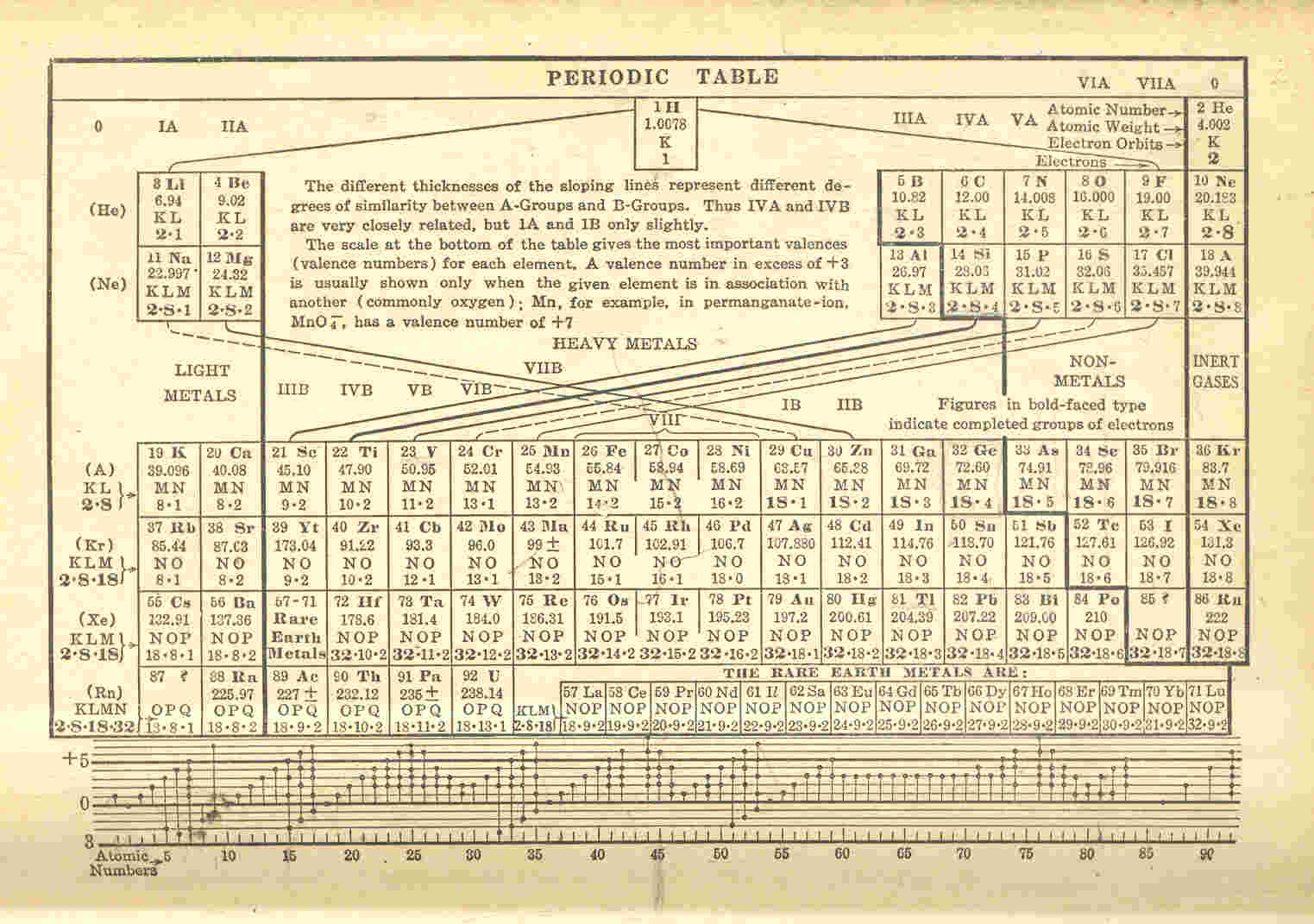 1935 Periodic Table Of Element By Rogue77 On Deviantart