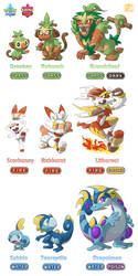 Pokemon Sword/Shield - Starter Pokemon Evolutions by BoxBird
