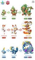 Pokemon Sword/Shield - Starter Pokemon Evolutions