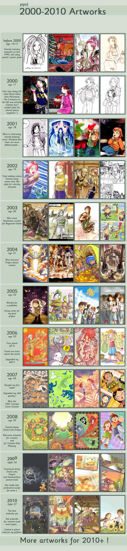 2000-2010 Improvement by pipid