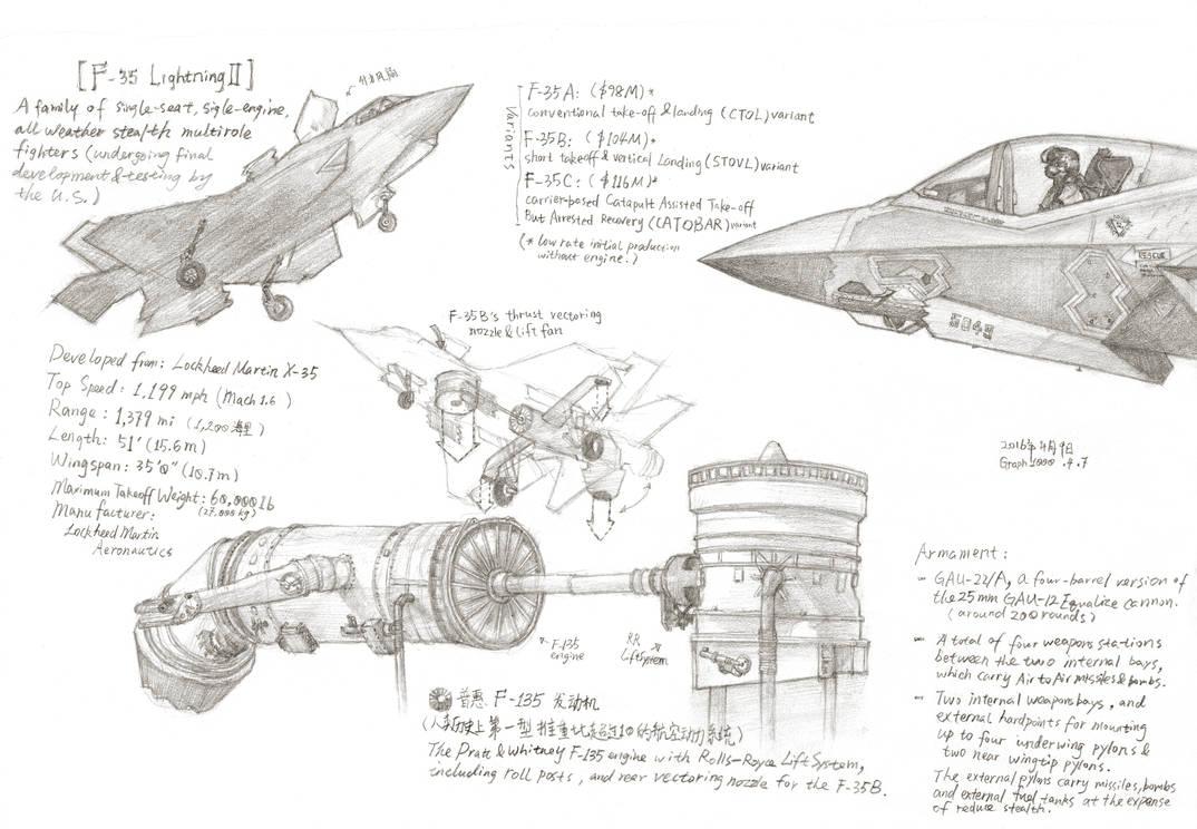 Study Notes of F-35 Lightning II Fighter Jet by rainy