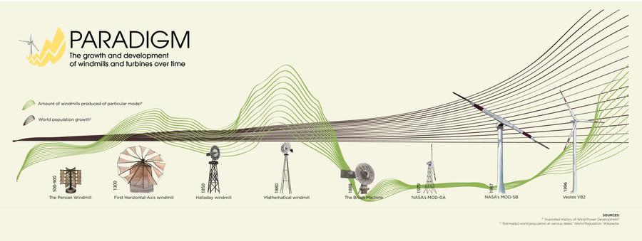 Paradigm-Infographic by jbthree19