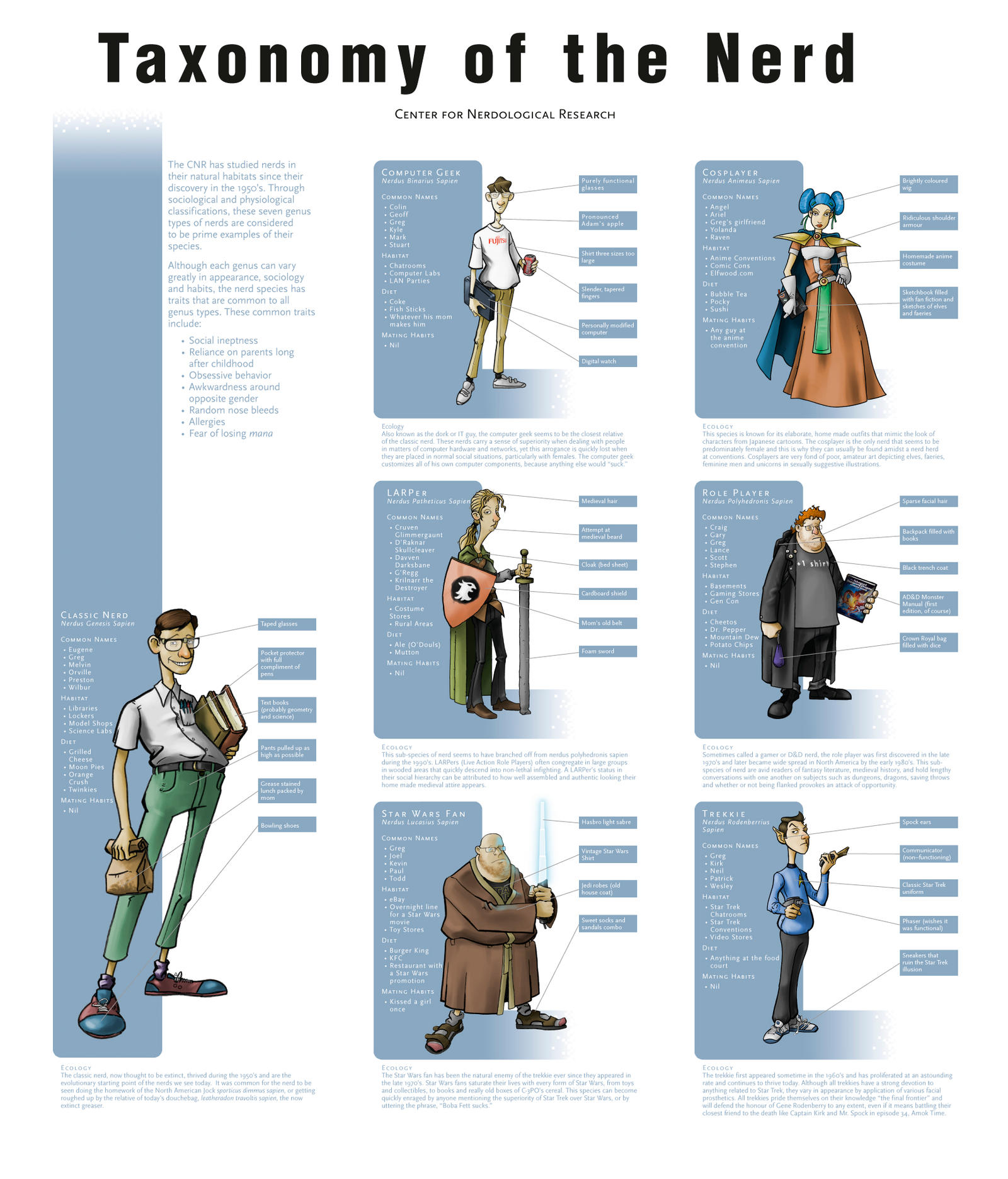 Taxonomy of the Nerd by opteryx