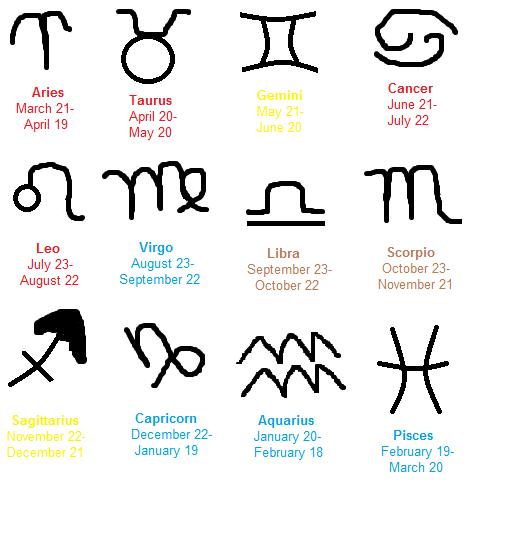 Gemini dates of birth range in Australia