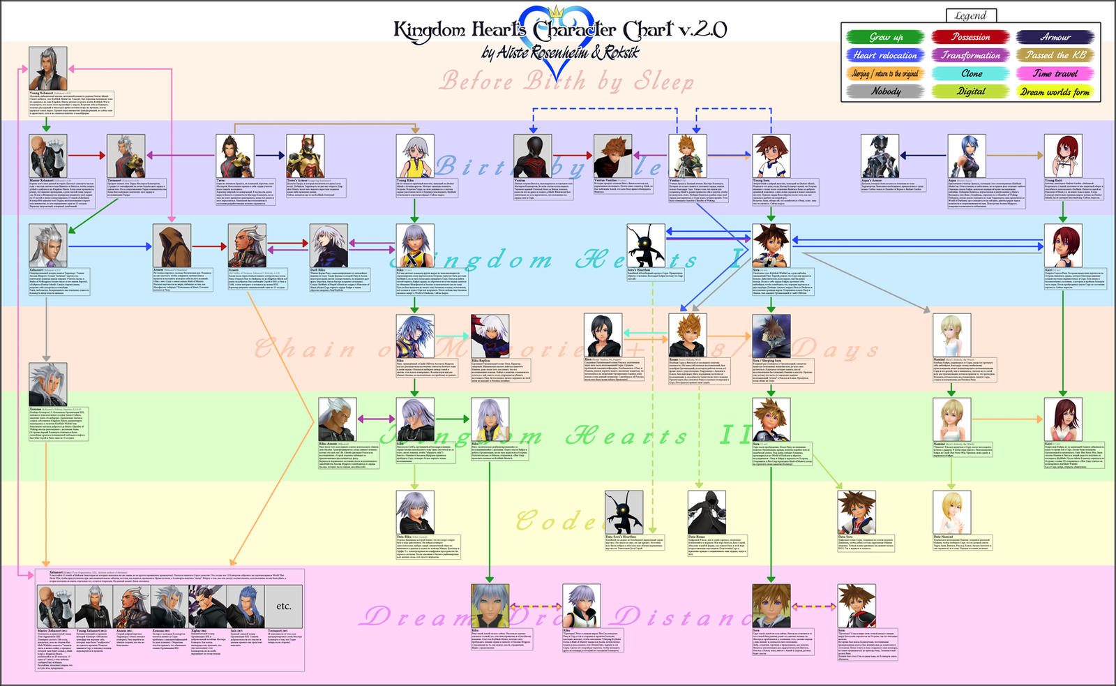 Kingdom Hearts Character Chart (Rus) by Roksik