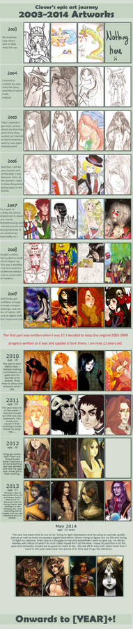 Improvement meme updated - 2003 - 2014