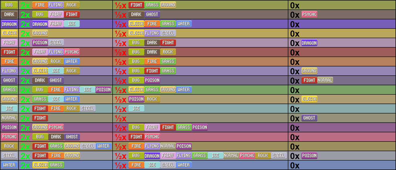 Pokemon Types Weakness Chart By Saragonvoid