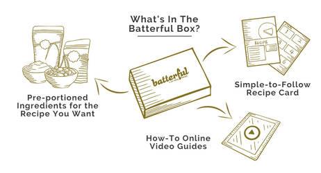 Web Asset - What's in the Batterful Box?